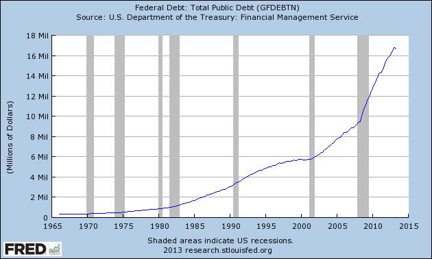 25 debt chart Dodici ragioni per cui loro rimbalzerà e farà segnare nuovi record nel 2014