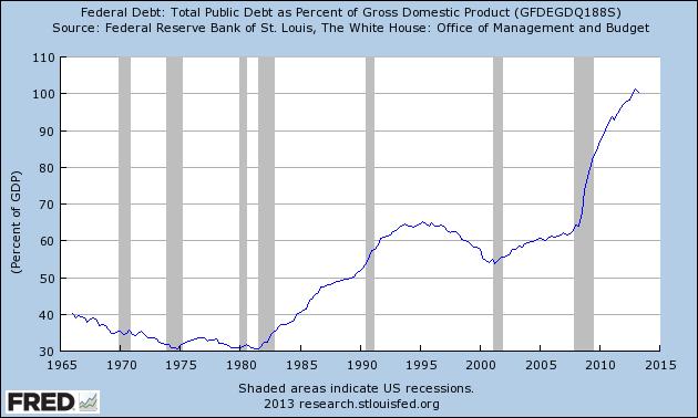 25 debt gdp ratio Dodici ragioni per cui loro rimbalzerà e farà segnare nuovi record nel 2014