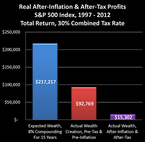 Stock options tax rate