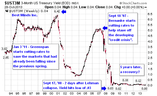 US 3-Month Treasury Yield Weekly Chart