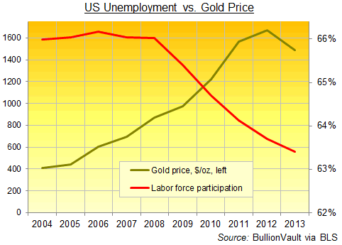 US Unemployment vs. Gold Price