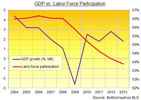 GDP vs. Labor Force Participation
