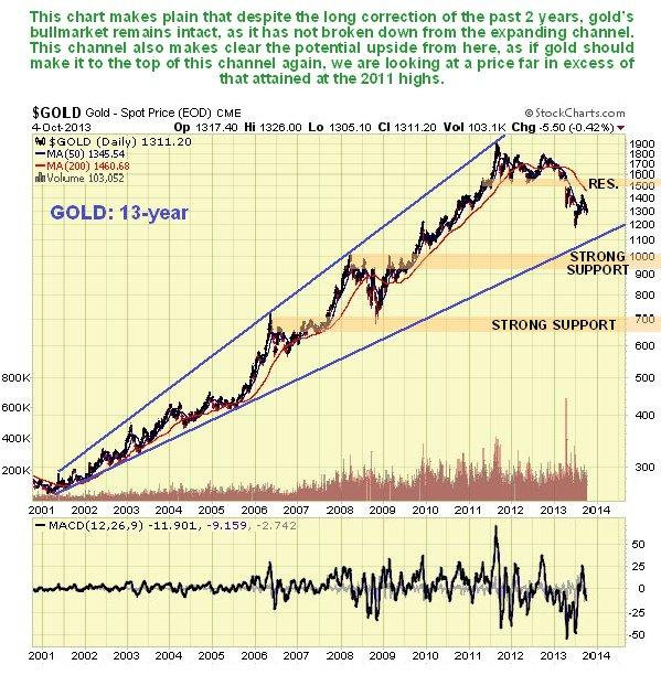 Gold 13-Year Chart