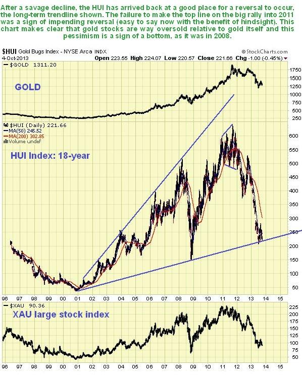 Gold versus HUI Index 18-Year Chart