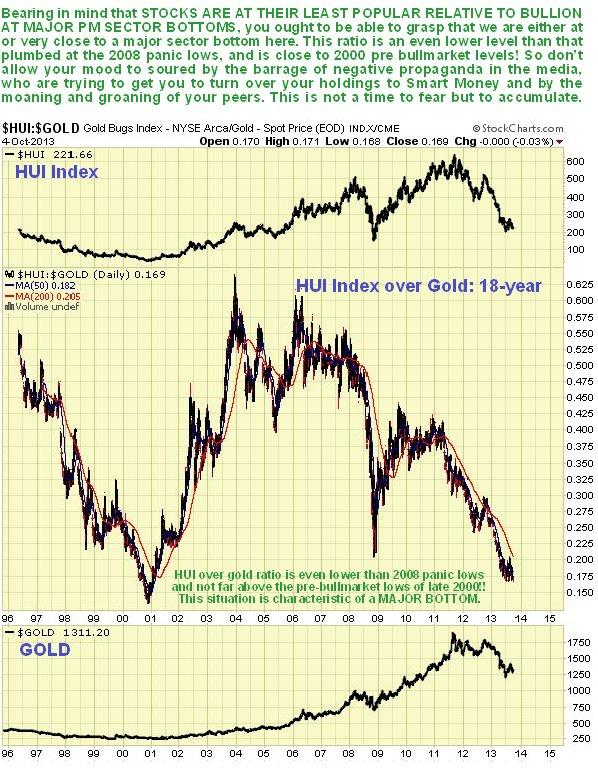HUI/Gold Ratio 18-Year Chart