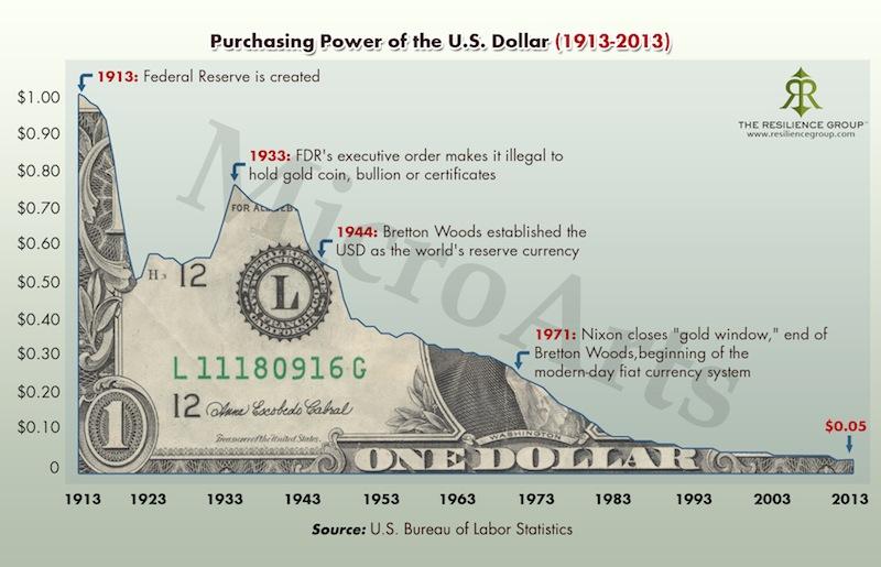 purchasing power of the us dollar1 Dodici ragioni per cui loro rimbalzerà e farà segnare nuovi record nel 2014