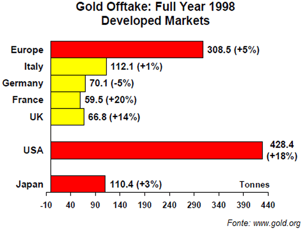 Gold Offtake: Full Year 1998, Developed Markets