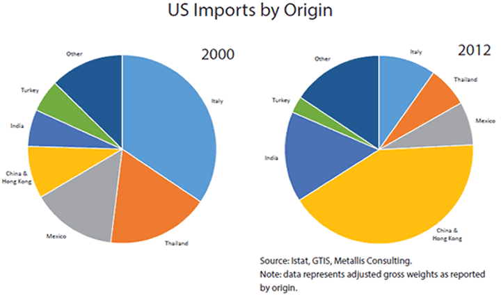 US Imports by Origin - 2000 versus 2012