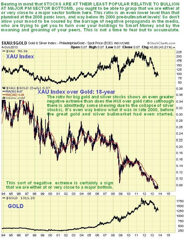 XAU/Gold 18-Year Chart