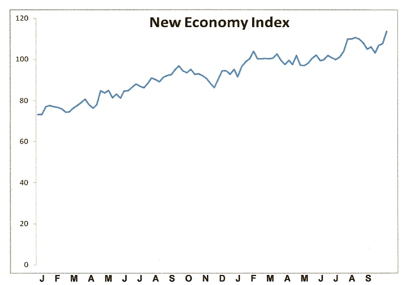 New Economy Index Chart