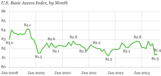 US Basic Access Index - Monthly