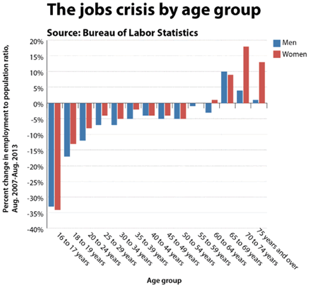 Job Crisis by Age Group
