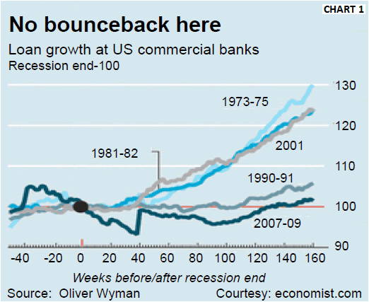 Loan Growth at US Commercial Banks
