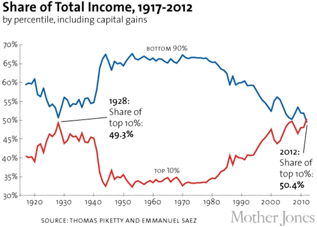 Share of Total Income, 1917-2012
