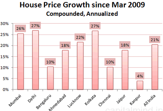 House Price Growth since Mar 2009