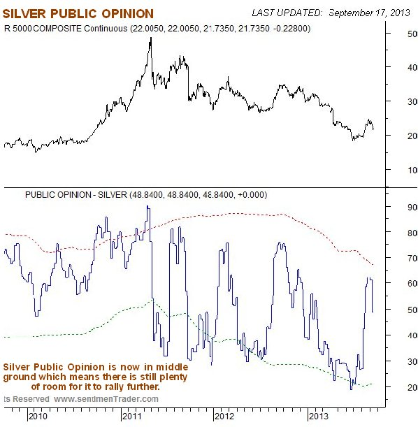 SILVER Public Opinion Chart