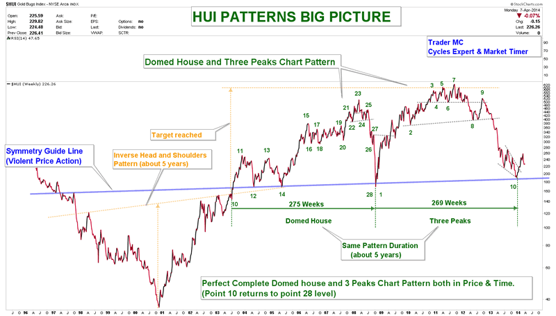 HUI DOMED HOUSE AND 3 PEAKS CHART PATTERN APR 7