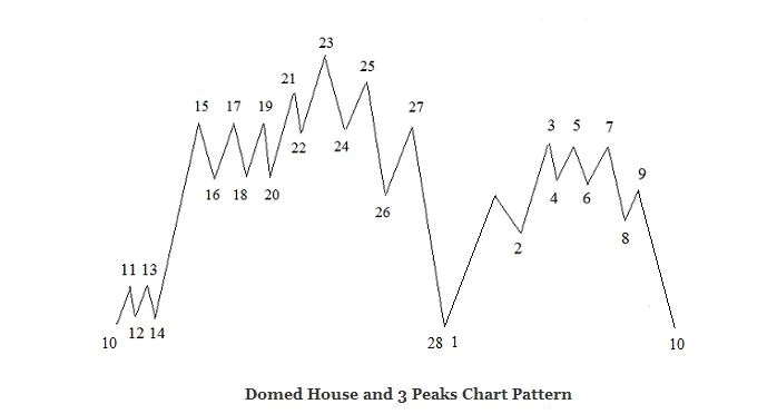 Lindsay Domed House and 3 Peaks chart Pattern