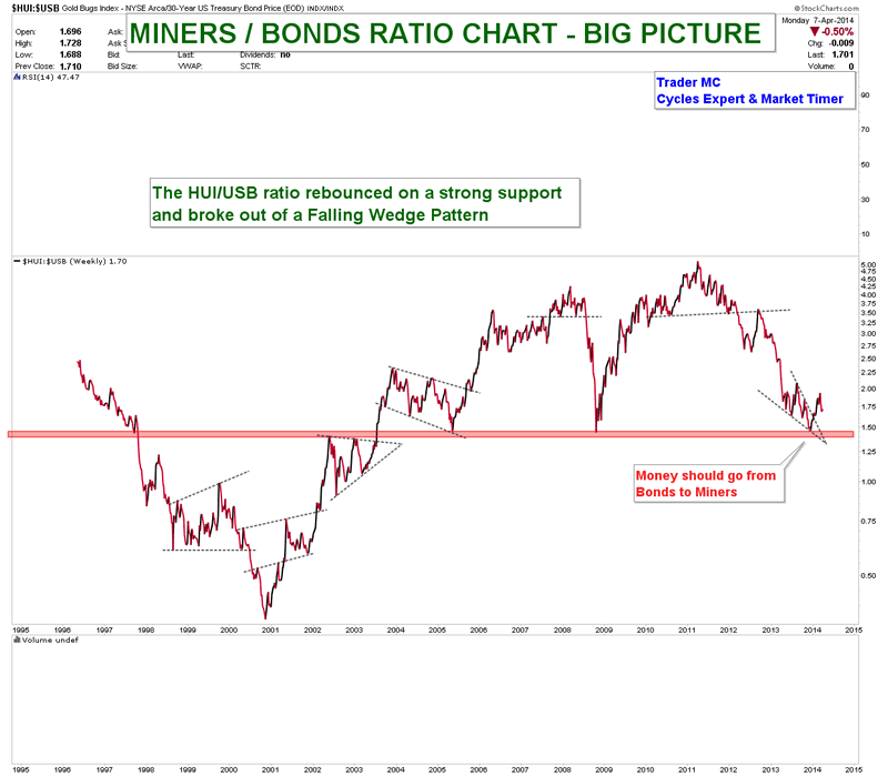 MINERS BONDS RATIO CHART APR 7