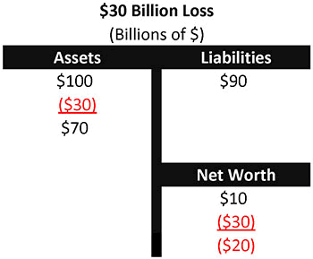 Chart 2 - $30 Billion Loss