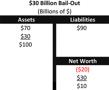Chart 3 - $30 Billion Bail-Out