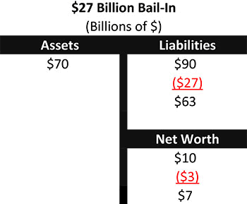Chart 4 - $27 Billion Bail-In