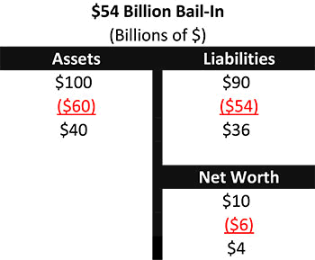 Chart 5 - $54 Billion Bail-In