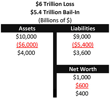 Chart 6 - $^ Trillion Loss and $5.4 Trillion Bail-In
