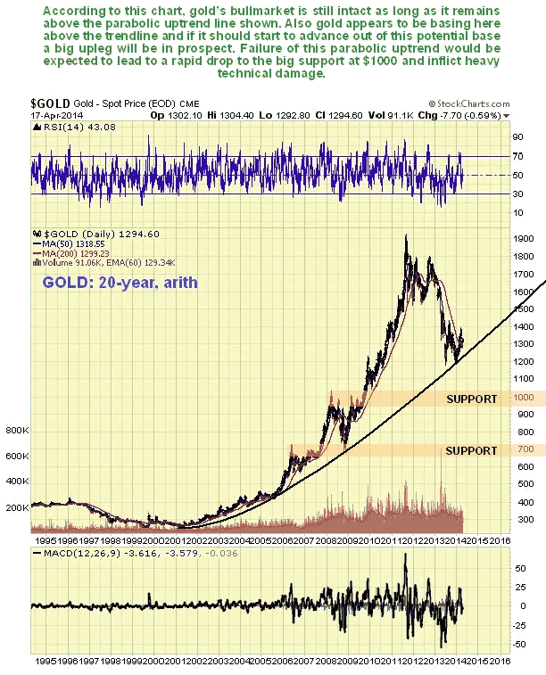 Gold 20-Year Arithmetic Chart
