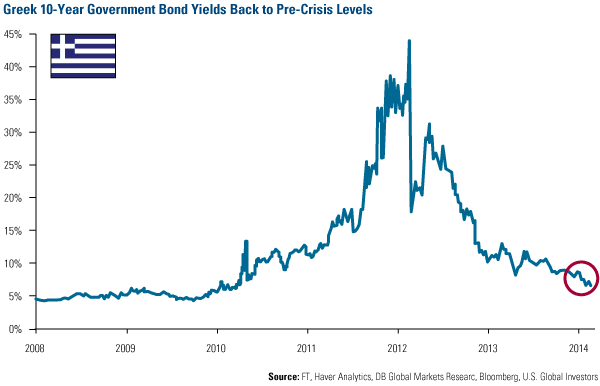 Greece 10-Year Yields