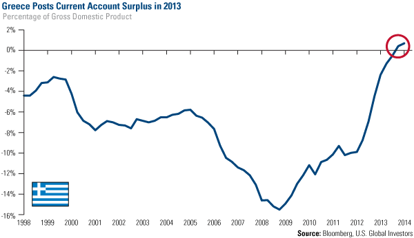Greece Account Surplus