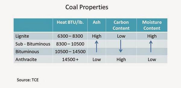 different types of coal and their carbon content