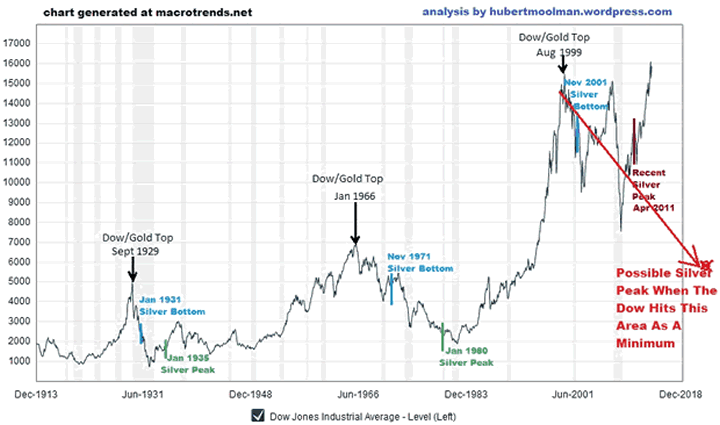 Dow/Silver Relationship - 100-Year Chart 2
