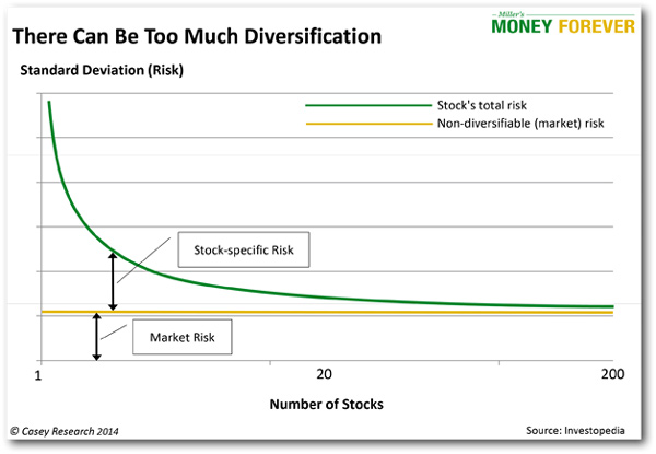 How diversification works