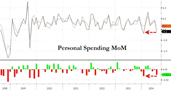 Personal Spending