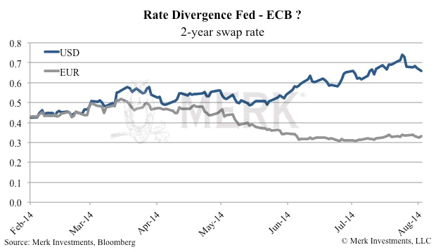 Rate Divergence Fed - ECB?