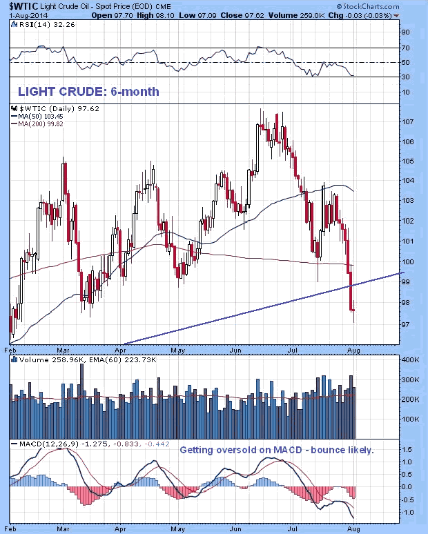 Light Crude Oil 6-Month Chart