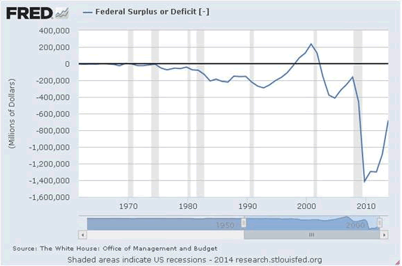 Federal Surplus or Deficit