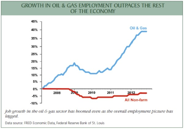 Oil and gas: the engine of the world economy