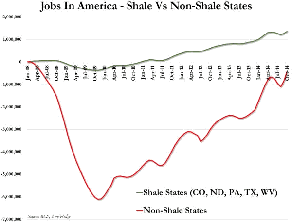 Jobs in America; Shale versus Non-Shale States