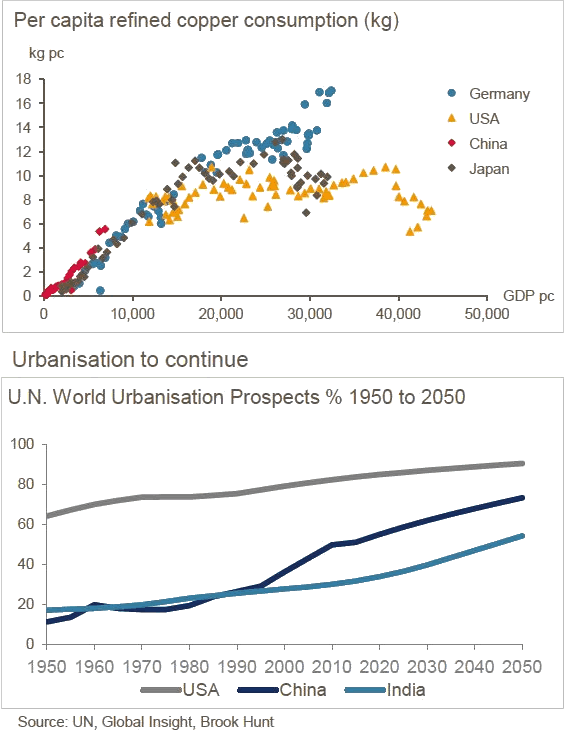 Copper consumption chart and Urbanisation prospects 1950 to 2050