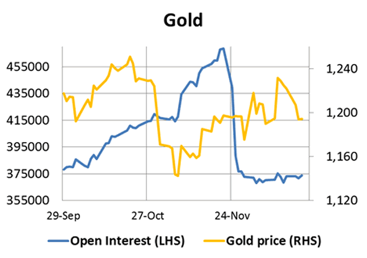 Gold and Gold Open Interest Chart