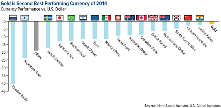 Gold Beat All Other World Currencies in 2014