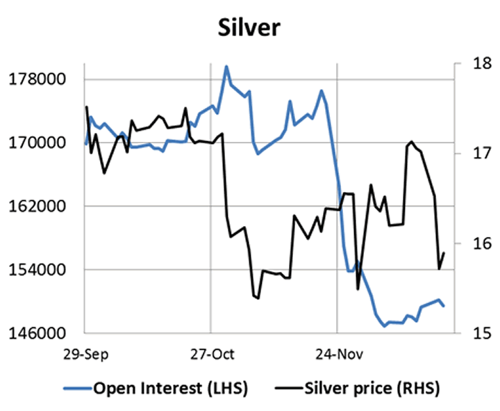 Silver and Silver Open Interest Chart