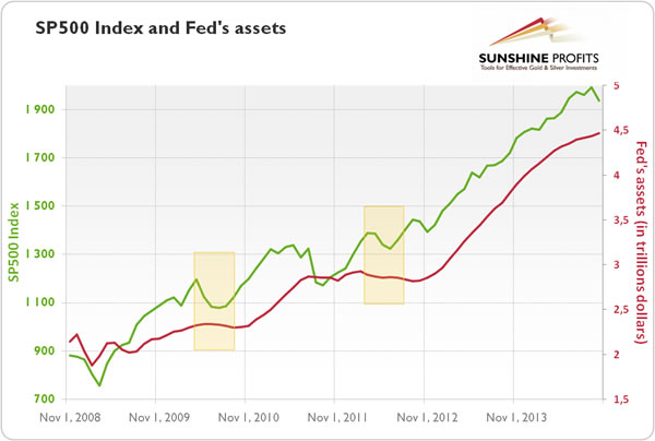 S&P500 and Fed;s Assets Chart