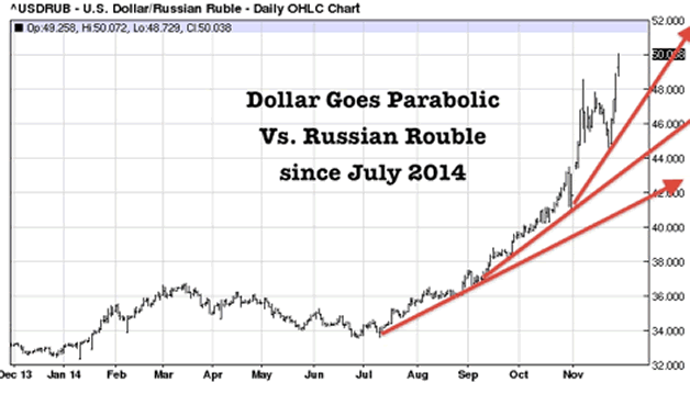 rub to usd chart