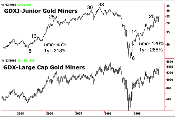 How much can gold gdx gdxj stocks gain in 2014 the market