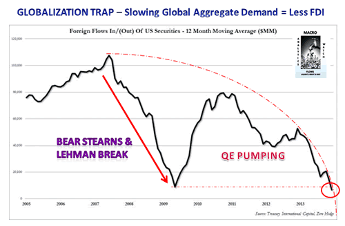 Slowing Global Aggregate Demand Chart