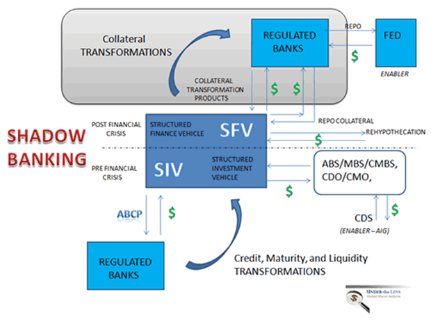 The New Shadow Banking Structure