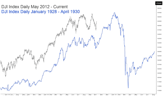 Dow Jones 1928-1930 versus May 2012 - 2014